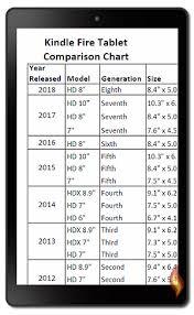 Kindle Fire Tablet Comparison Chart