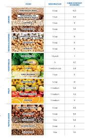 Low Fibre Food Chart High Fibre Foods Healthy Living Ww Uk