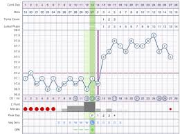 Chart Taking Charge Of Your Fertility