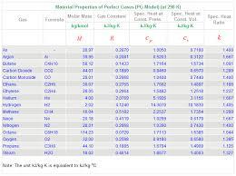 perfect gases si units pg model