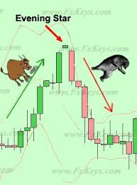 Mastering Candlestick Charts Evening Star Candlestick Pattern Forex Trading