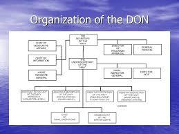 Don Organizational Chart Don Org Chart Navy Chart System