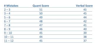 Gmat Scaled Score Chart How Is The Gmat Score Calculated The Gmat Blogger