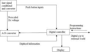 analog multimeter block diagram ireleast info analog multimeter block diagram wiring diagram wiring block