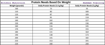 Recommended Daily Allowance Of Protein Chart Protein Needs For Female Athletes Haddad Training