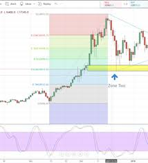 Bitcoin Ethereum Litecoin Charts And Prices Webinar