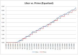 Historical 3 Month Libor Rate Chart Why Your Bank Should Use Libor Instead Of Prime