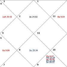 Osho Horoscope Chart Biography