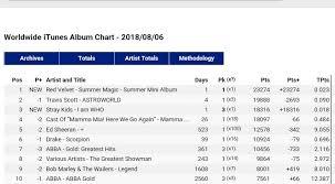 Red Velvet 1 On Itunes Worldwide Albums Chart Allkpop Forums