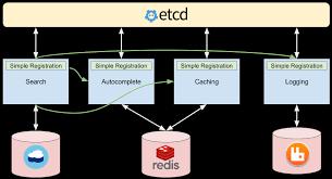 Simple Service Registry The Data Lab Medium