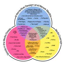Three Domains Of Life Venn Diagram Interface Final Project Stage 1 Exploring Domains
