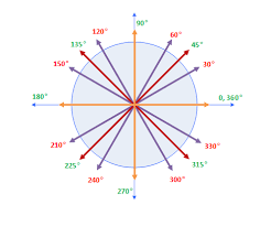 Radian Angle Chart Trigonometry Radian And Degrees