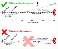 Tiborasaurusrex Charts Weapon Ballistics How To Make A Shot At Long Range Return