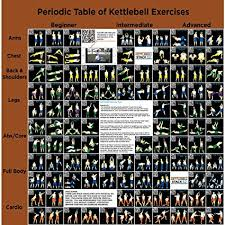 Kettlebell Exercise Chart Stack 52 Kettlebell Exercise Poster Periodic Table Of Kettlebell Exercises Video Instructions Included Learn Kettle Bell Moves And Conditioning