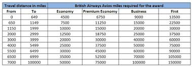 British Airways Miles Chart British Airways Good For Domestic Us Travel Too Points