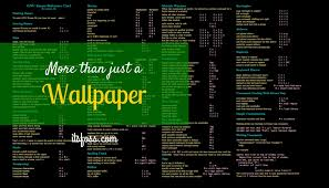 linux cheat sheet download linux wallpapers that are also cheat sheets its foss