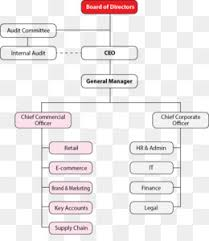 Commerce Org Chart Organization Business Sink E Commerce Paddle Png Png