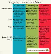 Gallery Of Best 25 Resume Format Ideas On Pinterest Resume Resume