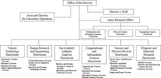 Applied Materials Organization Chart Appendix A Army Research Laboratory Organization Chart