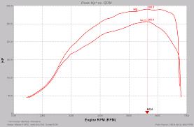 Mazda 6 MPS 2.3T 256BHP Remap Session - FR&R Tuning| MAHA Dyno ...