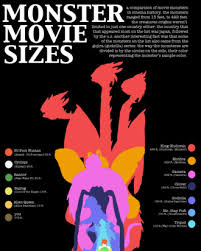 Cthulhu Size Comparison Chart See A Chart Comparing The Sizes Of Movie Monsters