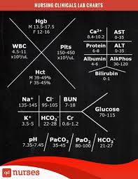 Common Metabolic Panel For Nursing Clinicals Qd Nurses