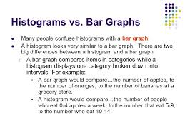 Difference Between Bar Graph And Bar Chart Histograms We Are Learning To Create And Analyze Histograms