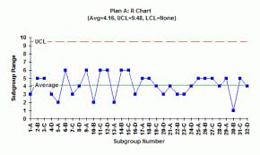 Mean Range Chart Rational Subgrouping And Xbar R Charts Part 2 Bpi Consulting