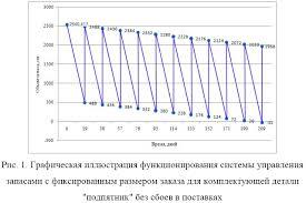 Разработка системы управления запасами Реферат страница  Система с данными расчетными параметрами работать не может так как на 208 день она перейдет в дефицитное состояние это может привести к простоям в работе
