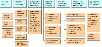 Реферат Инновационная деятельность фирм методология принципы  Инновационная деятельность фирм методология принципы сущность