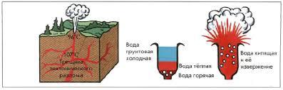 Подземные воды География Реферат доклад сообщение кратко  Рис 144 Гейзеры