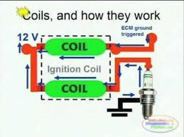coil induction wiring diagrams you