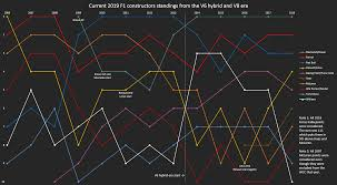 Formula 1 Chart Chart Updated Current Constructors Standings From The V6