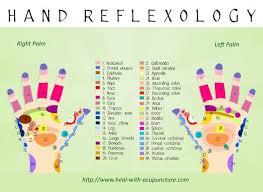 Hand Reflexology Chart Self Care Reflexology Natural