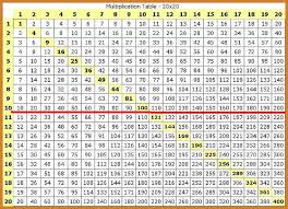 Multiplication Chart 11 To 20 Multiplication Tables From 1 To 20 Chart 2020 Printable