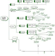 Flow Chart Based On Tenses Futuresimple Flow Chart Tenses Verbs Grammar Elt