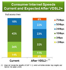 windstream bullish on vdsl2 bonding telecompetitor source windstream loan conference presentation