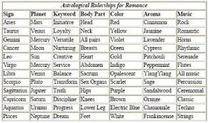 Horoscope Romantic Compatibility Chart The Astrology Of Love Romance A Do It Yourself Guide