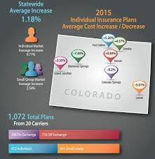 complete infographic showing average 2016 health insurance rates in colorado