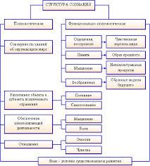 Сознание как высшая форма развития психики Структурно сознание может быть представлено в виде схемы рис 3