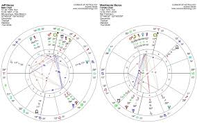 The Bezos Couple Divorce Astrology Cosmos Of Astrology
