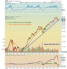 Apple Aapl Long Term Chart Analysis And Importance Of Trend Line