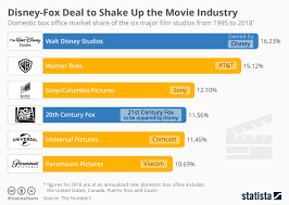 Disney Movie Chart Chart Disney Fox Deal To Shake Up The Movie Industry Statista