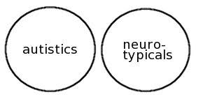 circle wars reshaping the typical autism essay yergeau  two circles sitting side by side one circle is labeled autistics and the