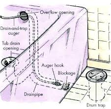 how to unclog old bathtub drains bathtub drain trap unclogging shower drain how to clear a how to unclog old bathtub drains probably