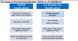 Fafsa Flow Chart What Is Financial Aid Mission Hills High School Financial