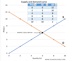 Example Of Plotting Demand And Supply Curve Graph