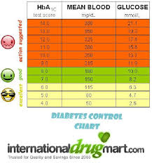 Blood Glucose And A1c Chart 28 Complete A1c Score Chart