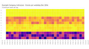 Daily Metric Tracking With Ggplot2 R Bloggers