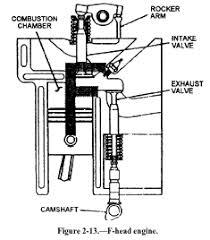 f head engine diagram f diy wiring diagrams